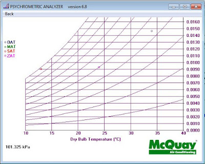 Download McQuay Psychrometric Analyzer (Psychrometric Chart)