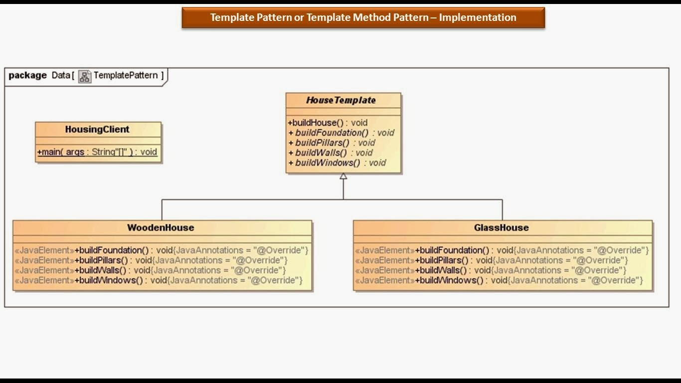 Nice Java Template Images Template Method Design Pattern In Java