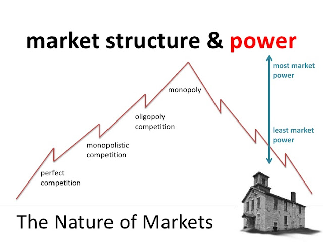 vietnamese telecom market competition and monopoly Figure-1 shows different types of market structures on the basis of competition: refers to the main cause of the existence of monopoly market.