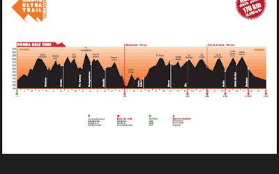Andorra Ultra Trail 170km +13500m