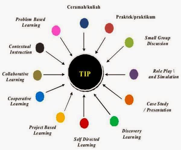 Macam-macam metode pembelajaran yang diterapkan dalam KBM