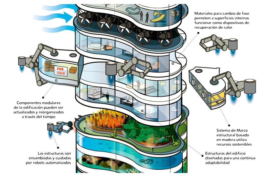 edificios-flexibles