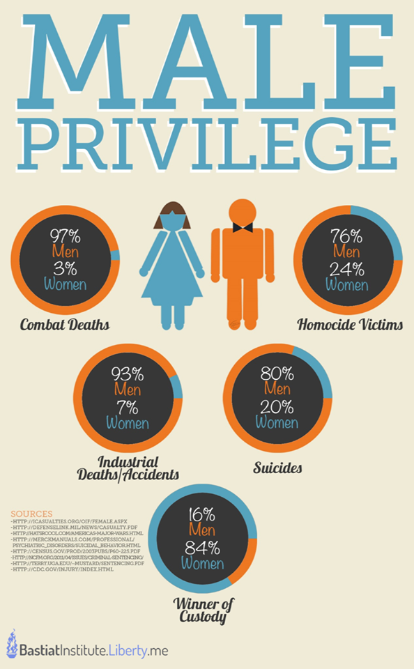 My male privilege