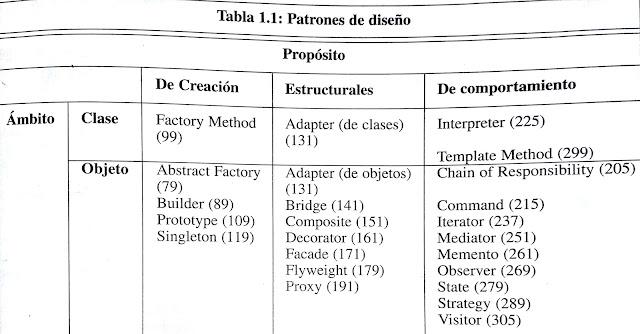 Clasificacion de patrones de diseño