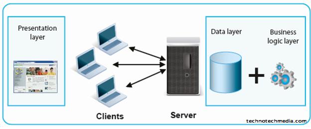 fat server architecture.
