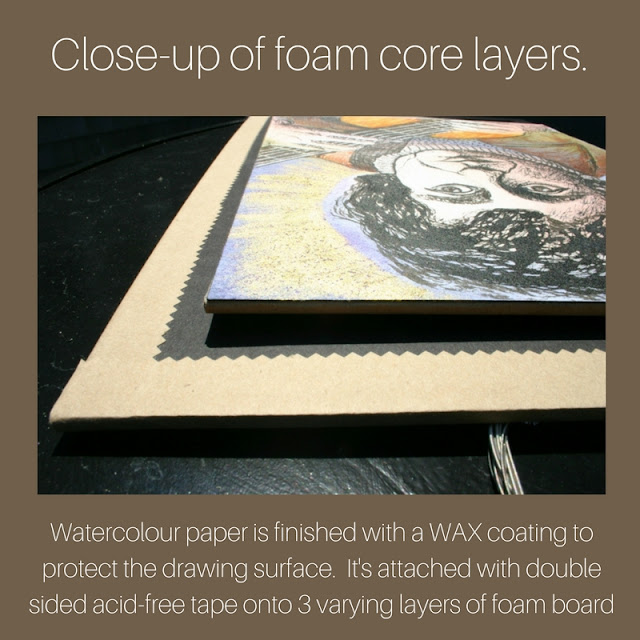 Foam-core layers of painting's finish.