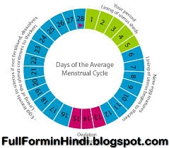 Ladies MC Full Form in Hindi Full Form of MC Period in Hindi ...