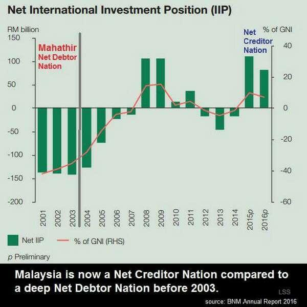 Laporan BNM 2016: Malaysia Negara Pemiutang (Creditor) Bukan Penghutang (Debtor) Seperti Zaman Mahathir