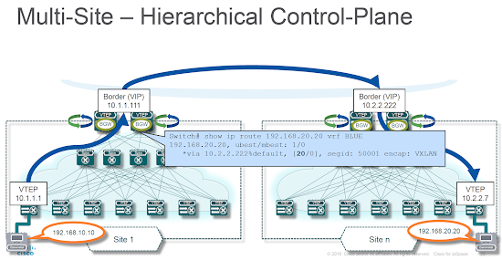 Typical EVPN BGP Routing Designs « ipSpace net blog