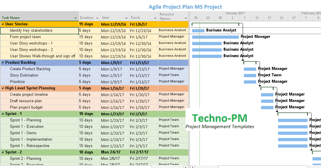 Agile Project Planning 6 Project Plan Templates Project Management Templates