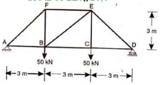 Part - || [SA] CE 202 STRUCTURAL ANALYSIS I KTU B TECH QUESTIONS FOR SECOND YEAR [S4] STUDENTS | QUESTION BANK