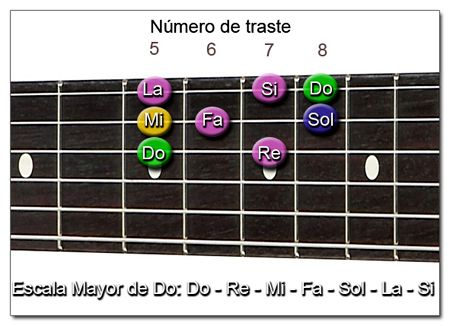 Notas Fundamentales de la Escala Mayor de Do (C) en Guitarra