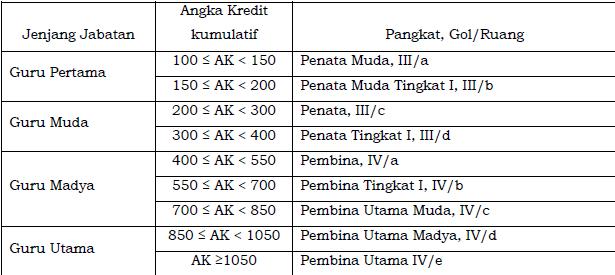 gambar Tabel Angka Kredit Kumulatif, Jenjang Jabatan Guru, dan Pangkat, Golongan/Ruang