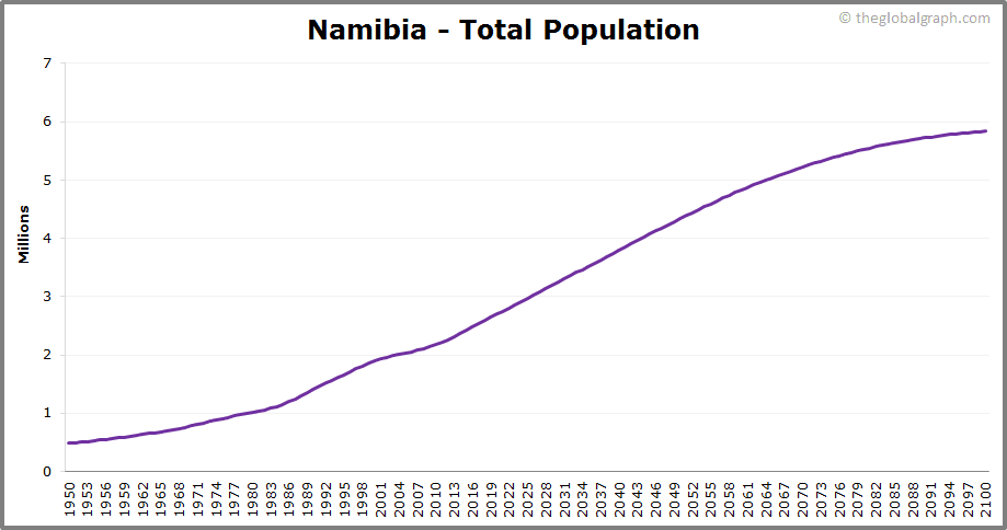 Namibia  Total Population Trend