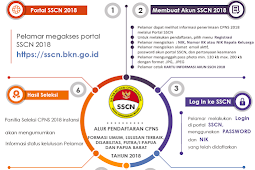 Cara Daftar CPNS 2018 di sscn.bkn.go.id Diperpanjang Sampai 15 Oktober
