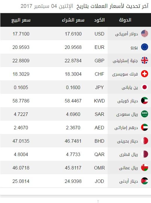 اسعار العملات , سعر الدولار اليوم , الدولار سوق سودا , سعر اليورو اليوم