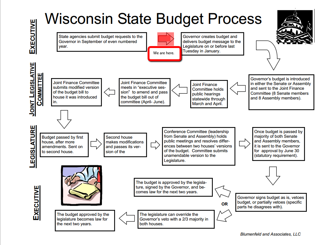 Premise Indicator Words: Retiring Guy's Digest: Get To Know The 101st Wisconsin