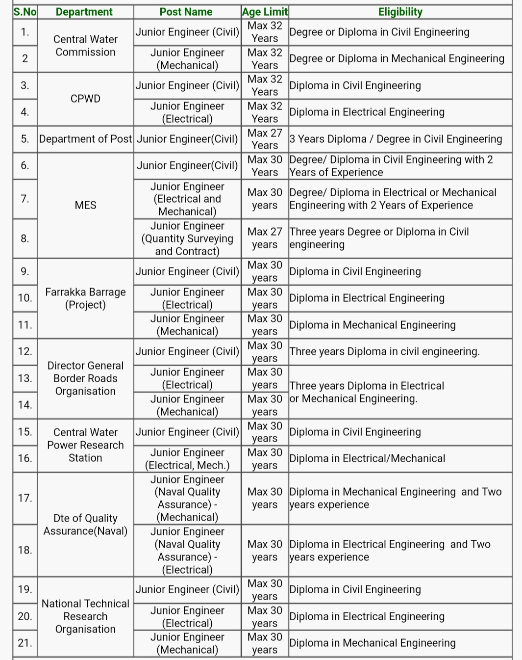 SSC Junior Engineer Recruitment 2019, SSC JE, ssc je civil