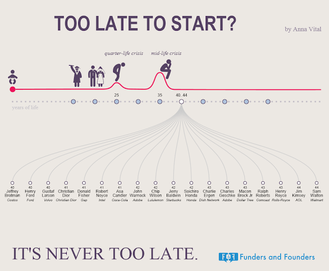 Its Never Too Late To Start
