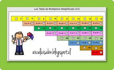 Las tablas de multiplicar simplificada v2.0.