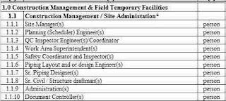 Lowongan Site Manager, QC
