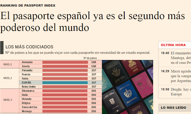 """Ranking de pasaportes publicado en Expansión, por número de países a los que se puede acceder sin visado. España, con otros 5 países, ocupa el """"nivel 2"""". Pero en el nivel 1 hay dos países."""
