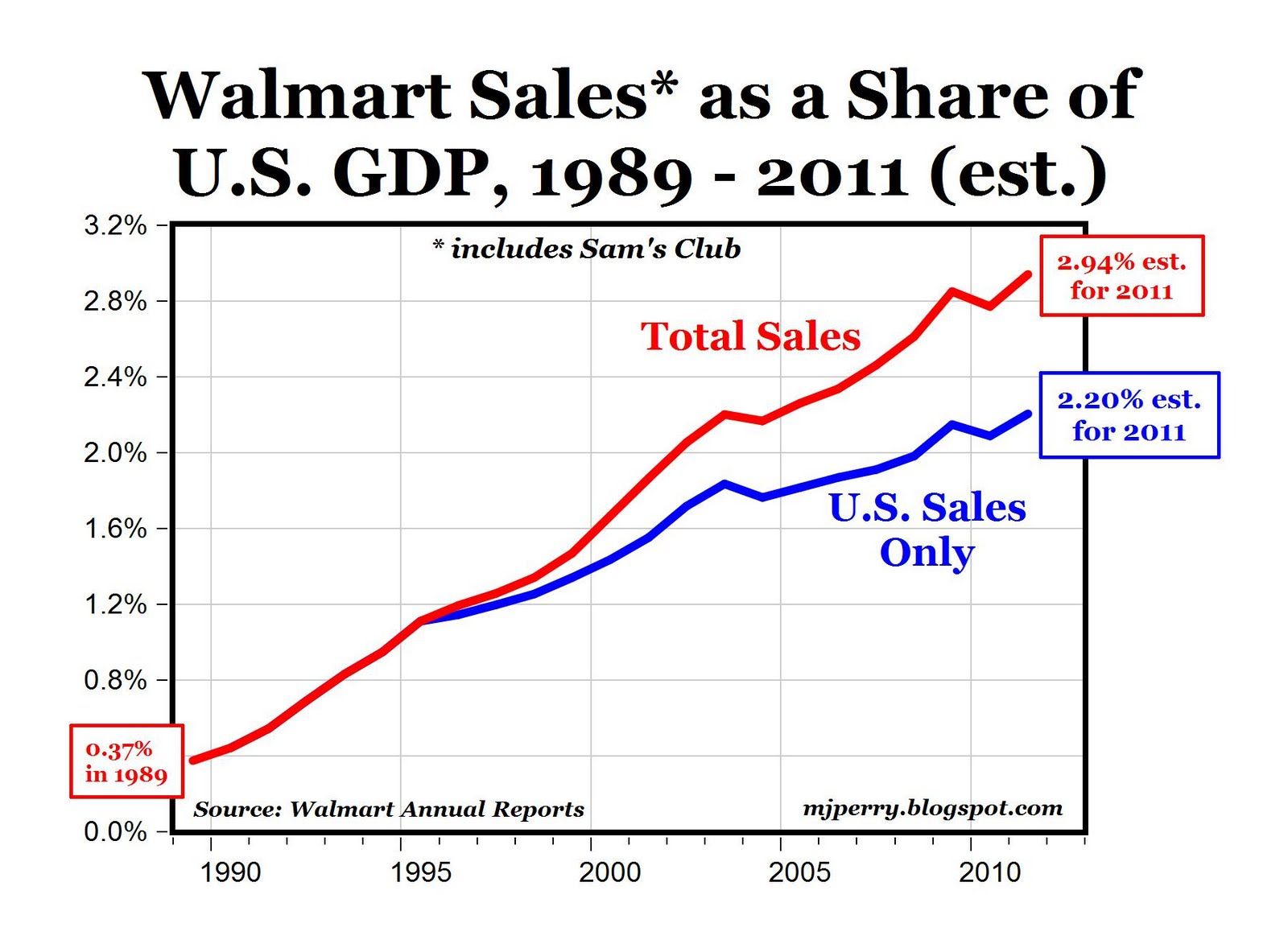 Walmart is without question the most successful retailer in history of united states and entire world by almost any measure also carpe diem rh mjperryspot