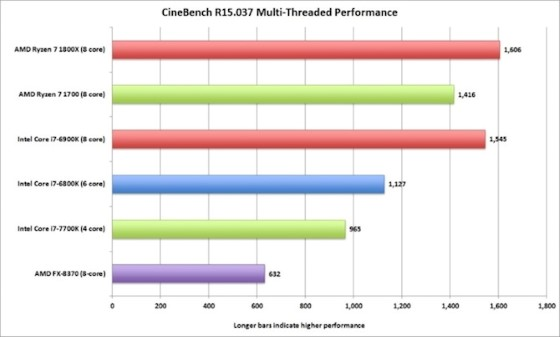مقارنة-بين-معالج-Ryzen7-Core i7