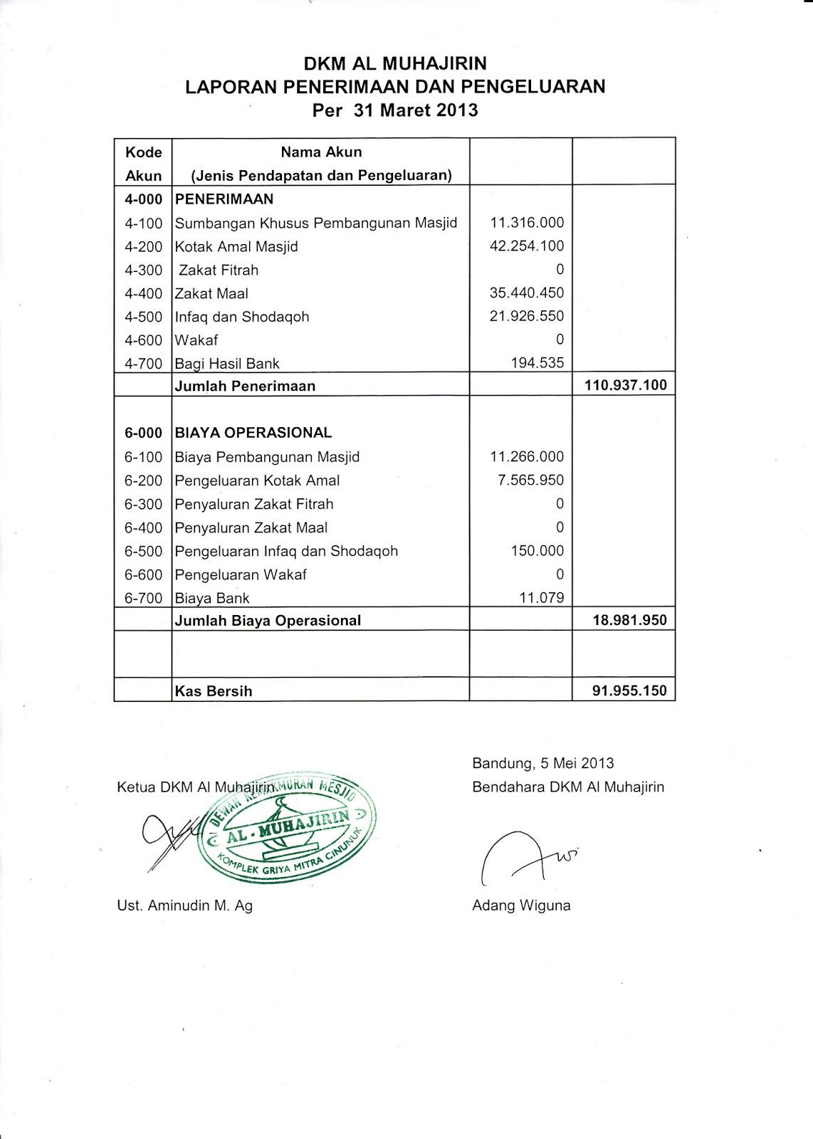Contoh Laporan Keuangan Panitia Pembangunan Masjid Barisan Contoh