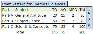 CSIR NET Exam pattern for Chemical Sciences