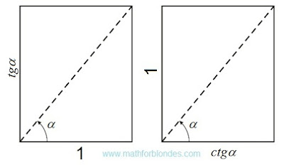 Tangent and cotangent. Mathematics For Blondes.
