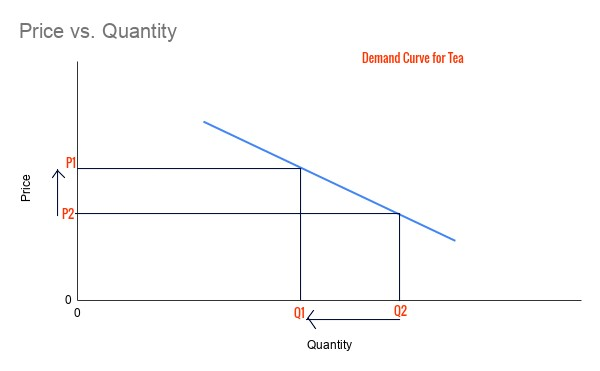 Substitution Effect and Income Effect