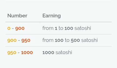 Maka anda akan memperoleh Satoshi sesuai nomor keberuntungan yang telah diacak.