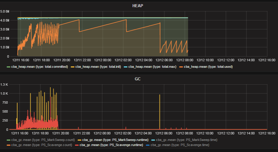 PerfSpy: A monitoring system for Java Application ---using