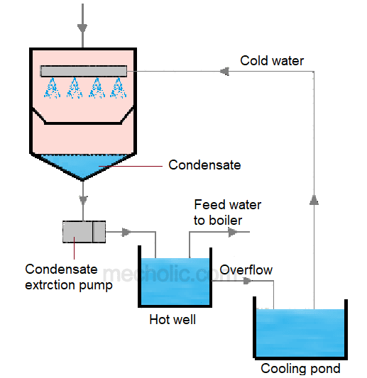 Jet Condenser and Surface Condenser. Its Advantages and Disadvantages