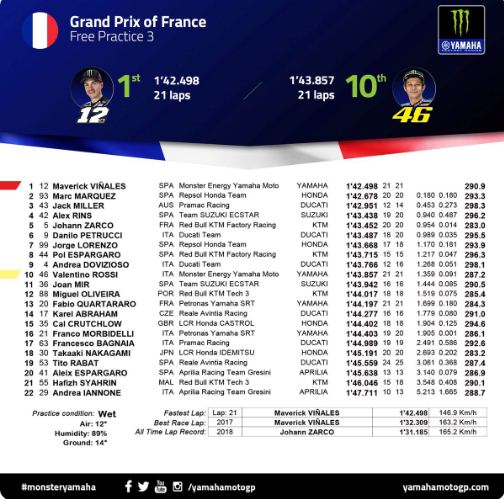 Hasil FP3 MotoGP Prancis