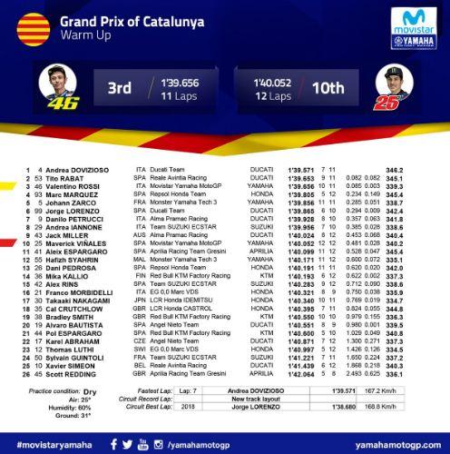 Hasil MotoGP Catalunya: Dovizioso Tercepat Pemanasan