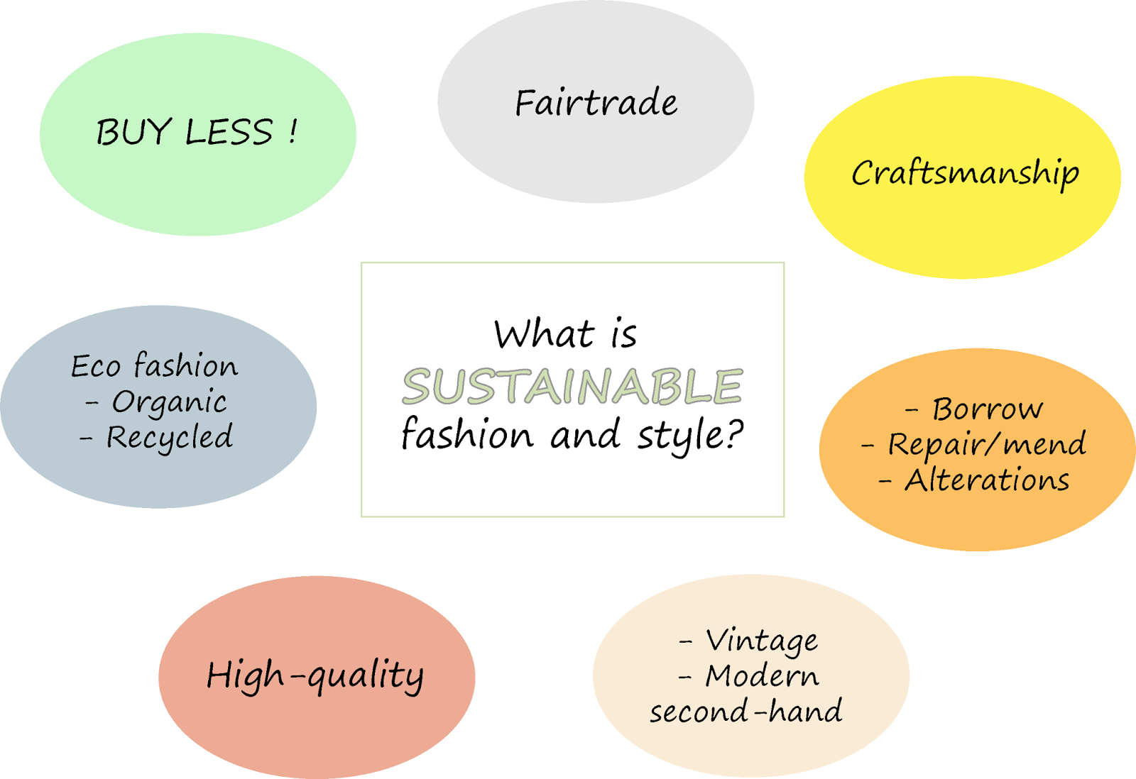 Figure: what is sustainable fashion and style including eco fashion, vintage, second-hand, craftsmanship, high-quality