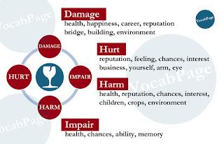 Synonyms: Damage; Hurt; Harm: Impair