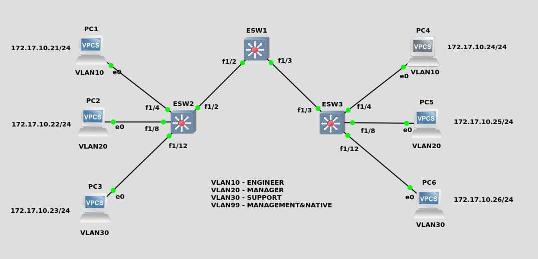 konfigurasi VLAN di GNS3