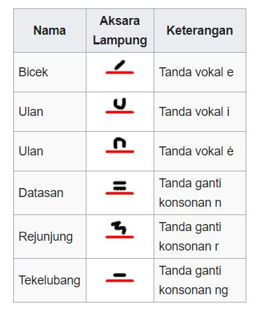 Anak Huruf Aksara Lampung