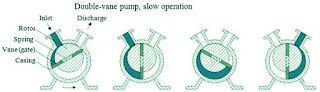 Rotary-vacuum-pumps