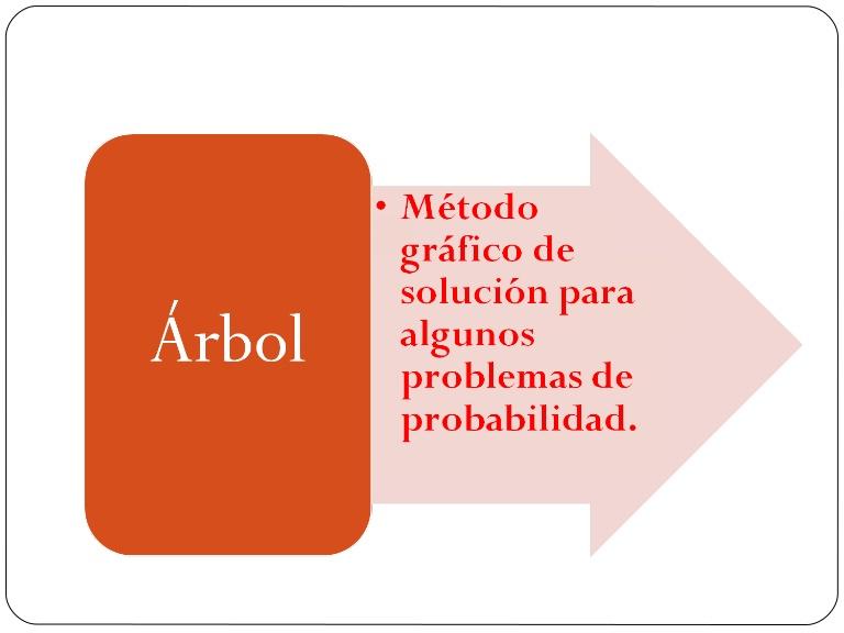 Matemáticas Minillera: El Diagrama de Árbol en el cálculo de ...
