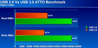 perbedaan kecepatan usb 2.0 dan 3.0