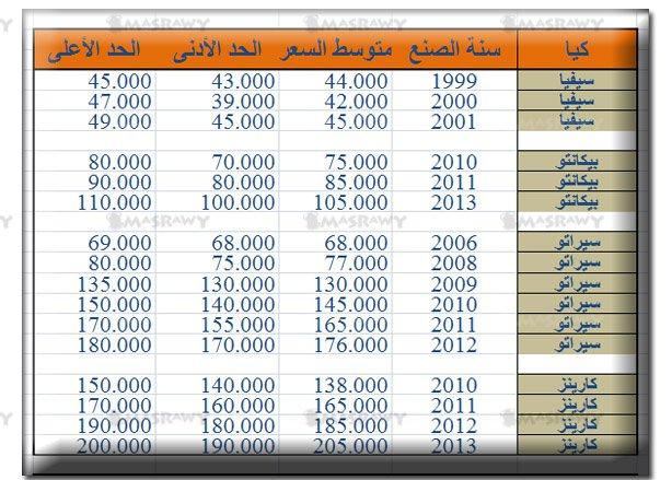 اسعار سيارات كيا جميع الموديلات جديد ومستعمل #مصر 2016