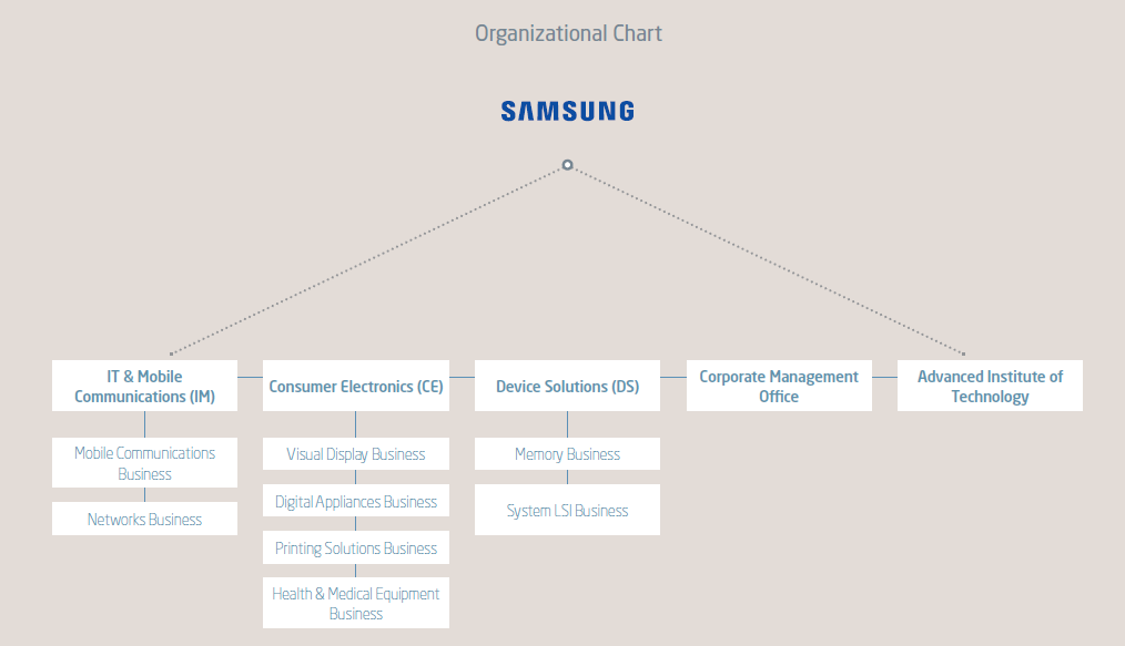 Samsung Mission And Vision >> Visible Business: Samsung Organizational Chart (2016)