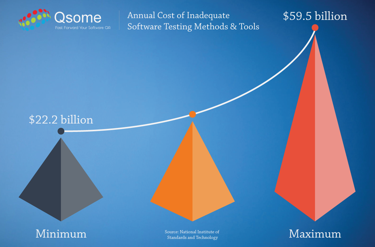 The annual cost of poor software testing services to the US economy
