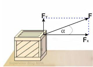 gambar penguraian atau proyeksi vektor