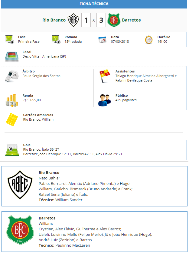 Ficha Técnica de Rio Branco 1 x 3 Barretos