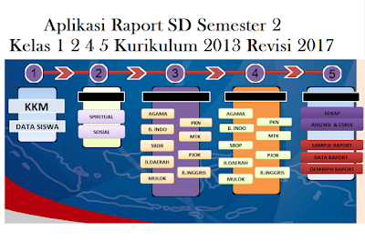 Download Aplikasi Raport SD Semester 2 Kelas 1 2 4 5 Kurikulum 2013 Revisi 2017